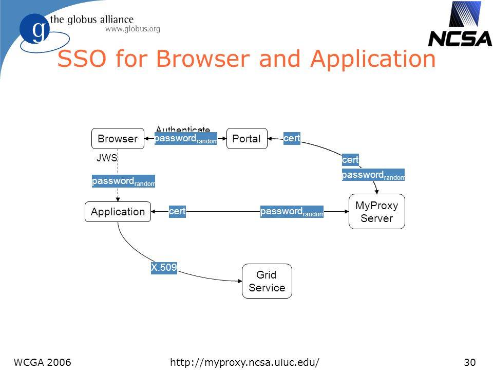 SSO for Browser and Application