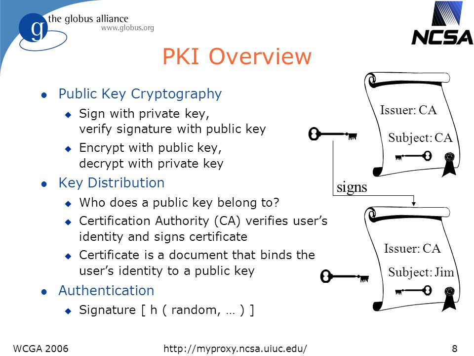PKI Overview signs Public Key Cryptography Issuer: CA Key Distribution