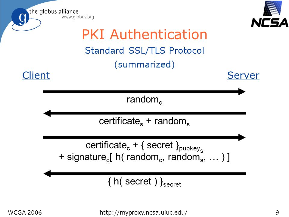 PKI Authentication Client Server randomc certificates + randoms