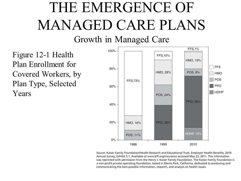 THE EMERGENCE OF MANAGED CARE PLANS Growth in Managed Care