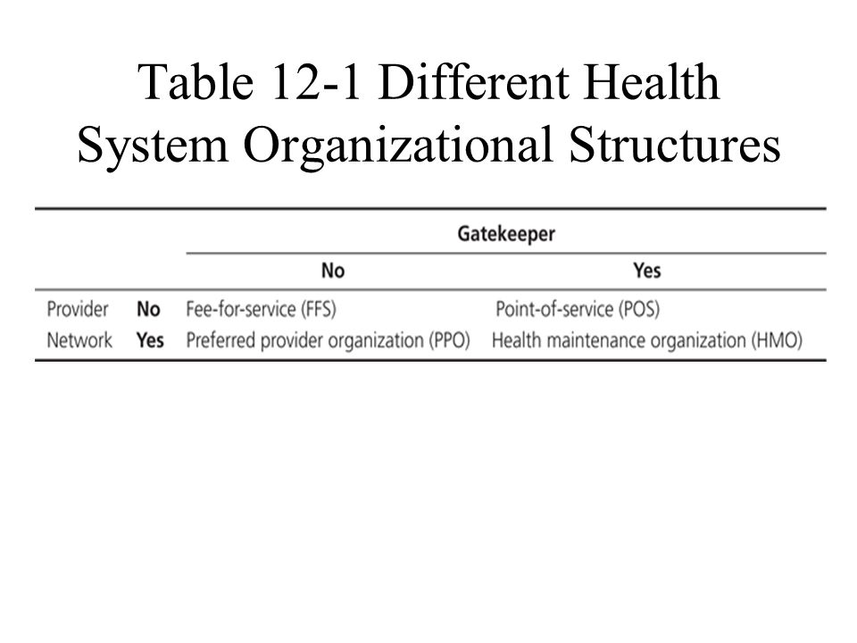 Table 12-1 Different Health System Organizational Structures