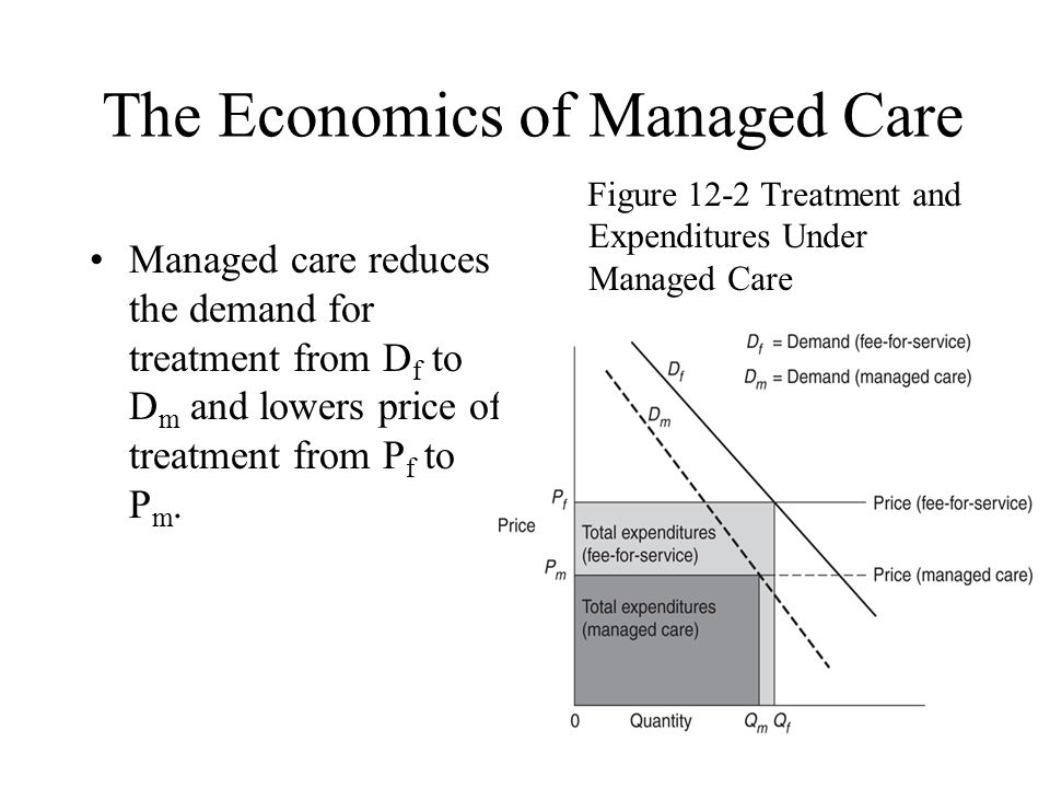 The Economics of Managed Care