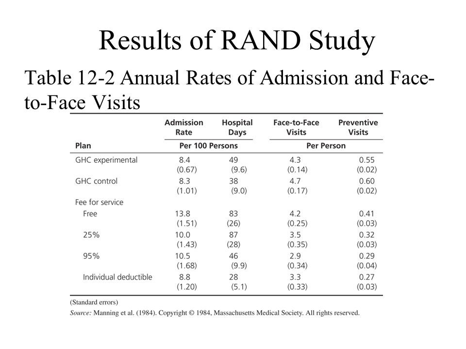 Results of RAND Study Table 12-2 Annual Rates of Admission and Face-to-Face Visits