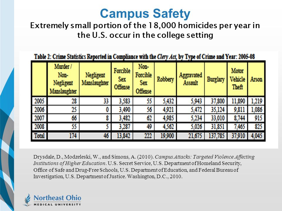 Campus Safety Extremely small portion of the 18,000 homicides per year in the U.S. occur in the college setting