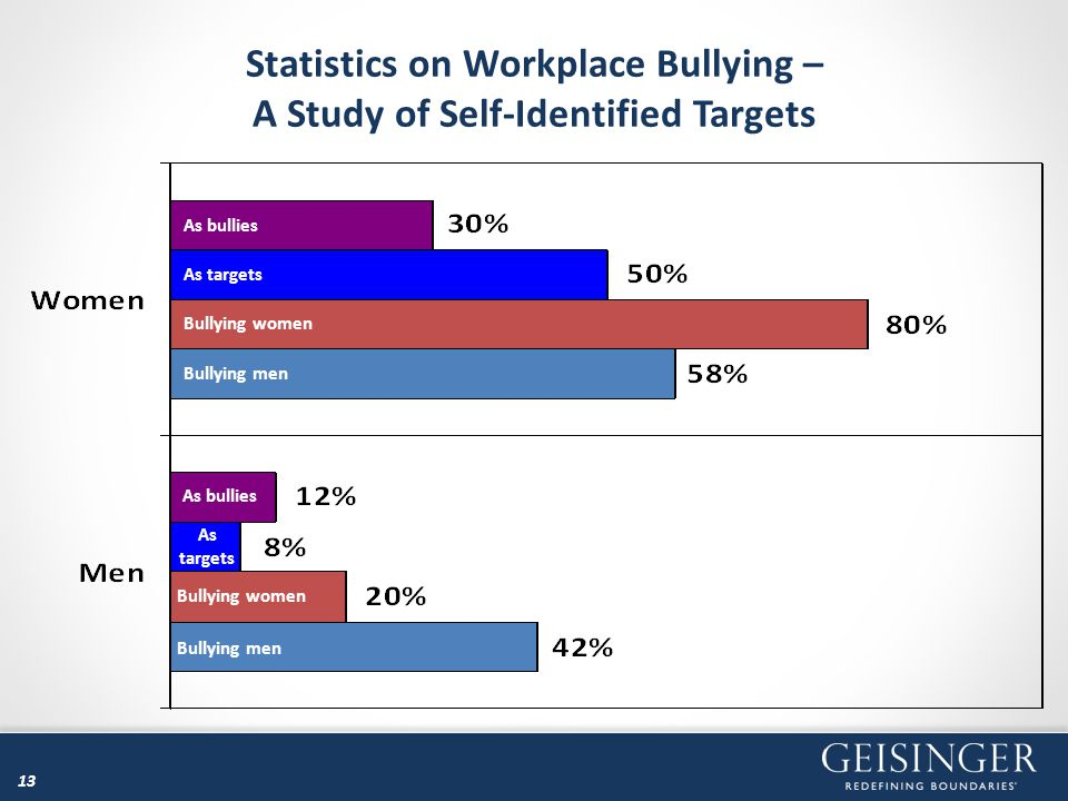 Statistics on Workplace Bullying – A Study of Self-Identified Targets