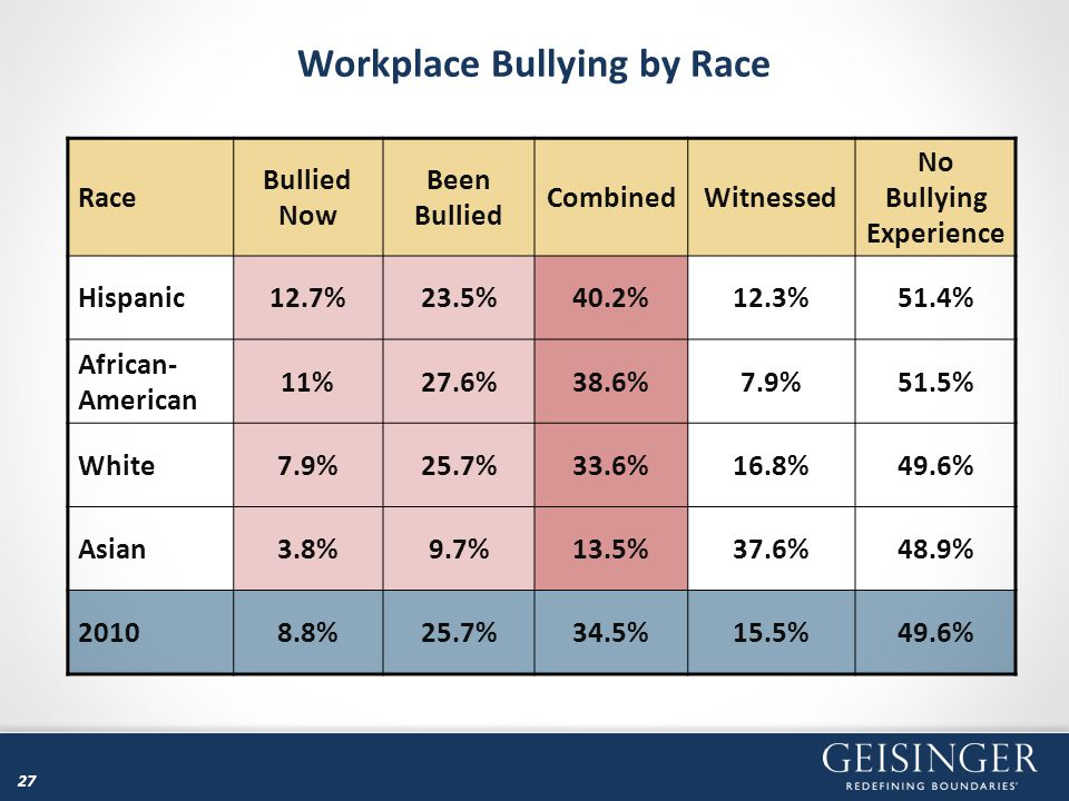 Workplace Bullying by Race