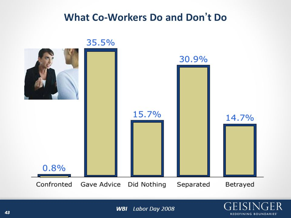 What Co-Workers Do and Don't Do