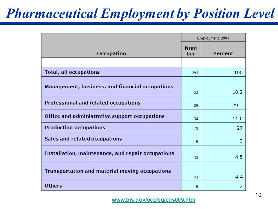 Pharmaceutical Employment by Position Level