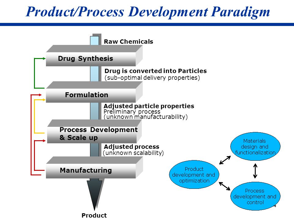 Product/Process Development Paradigm