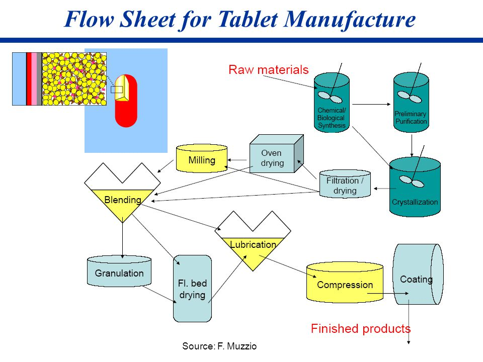 Flow Sheet for Tablet Manufacture