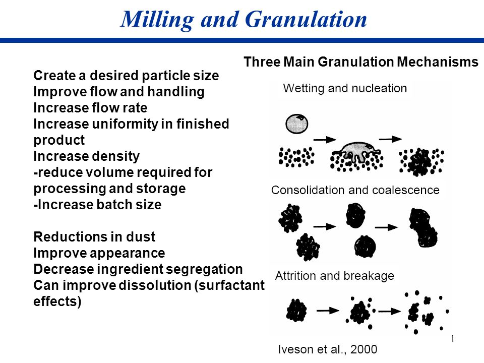 Milling and Granulation