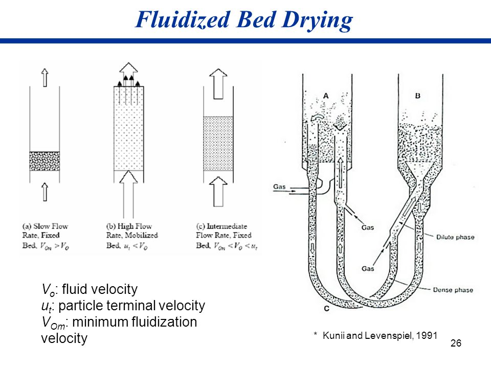 Fluidized Bed Drying Vo: fluid velocity ut: particle terminal velocity