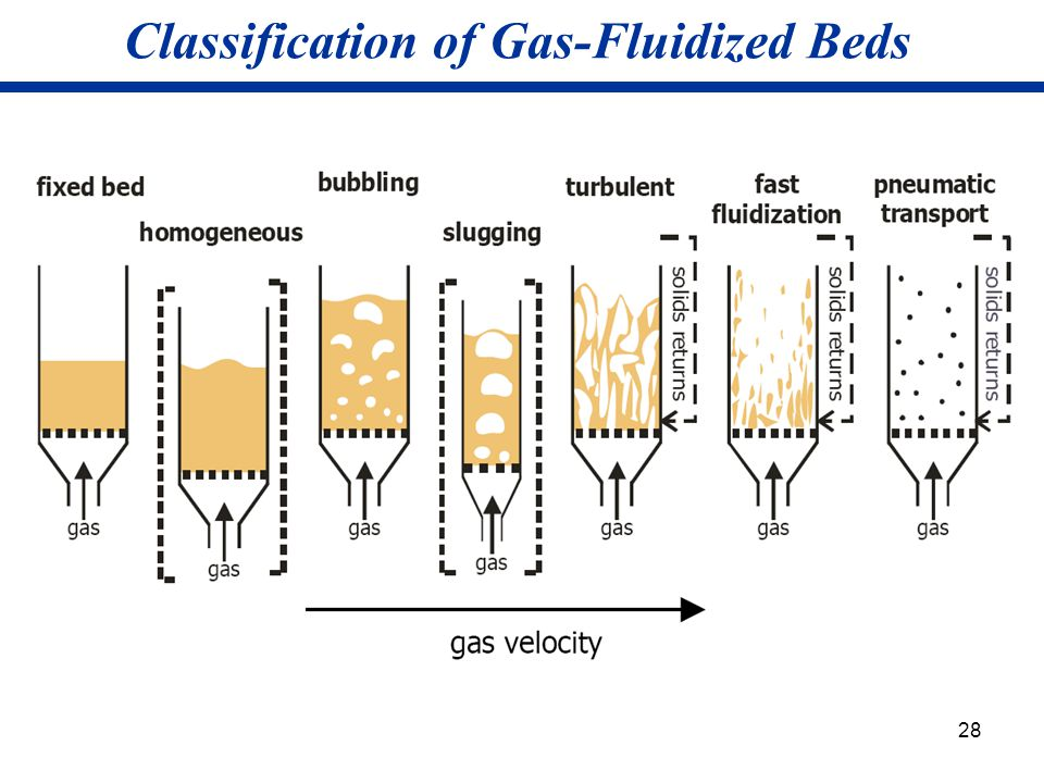 Classification of Gas-Fluidized Beds