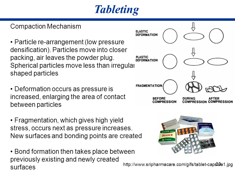 Tableting Compaction Mechanism