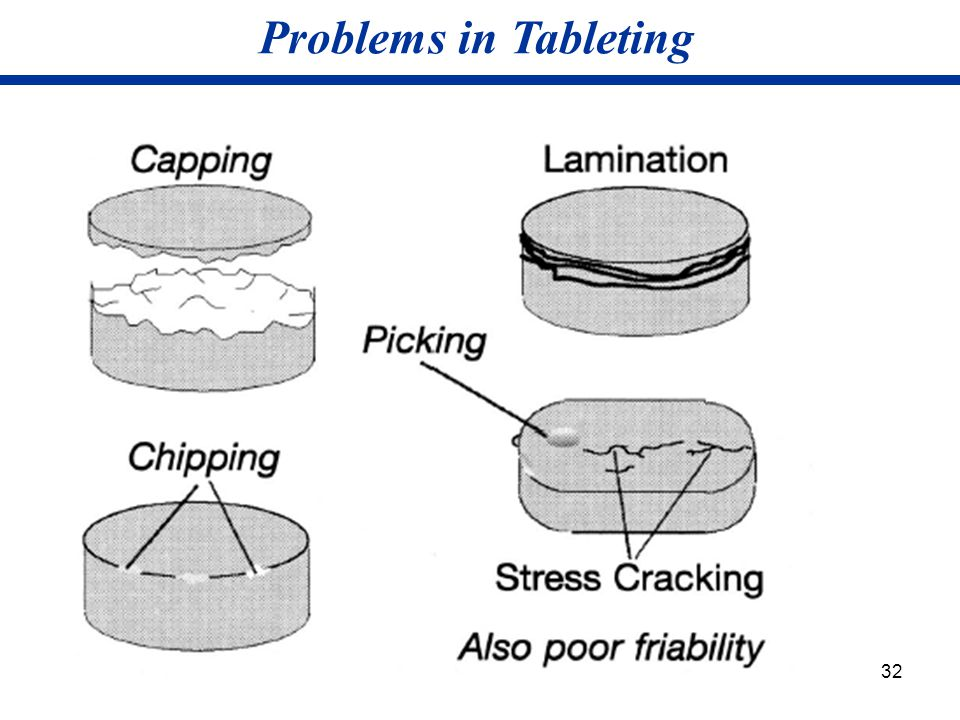 Problems in Tableting