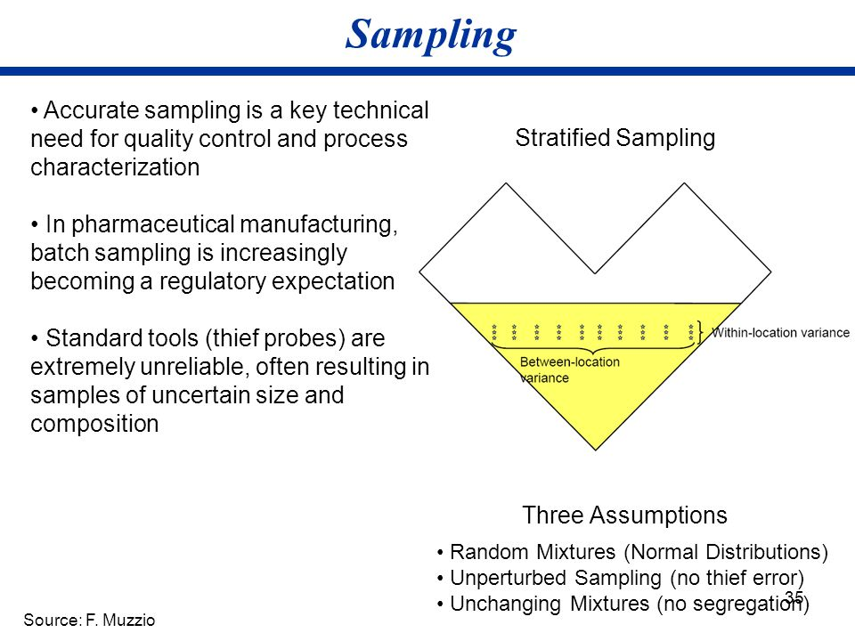 Sampling • Accurate sampling is a key technical need for quality control and process characterization.