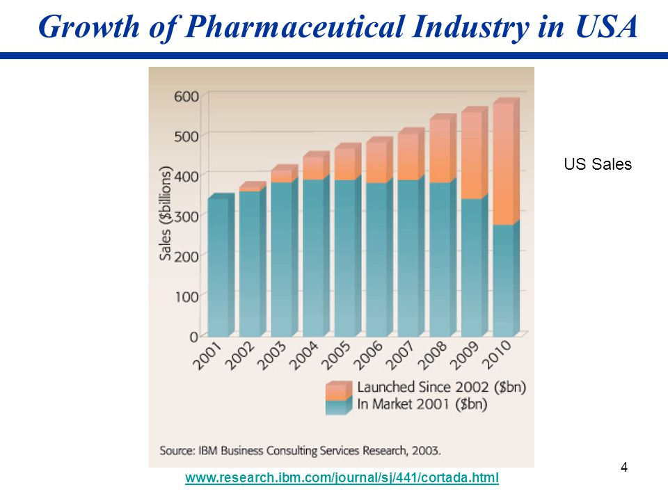 Growth of Pharmaceutical Industry in USA