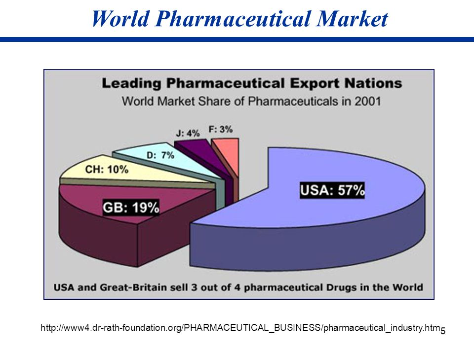 World Pharmaceutical Market