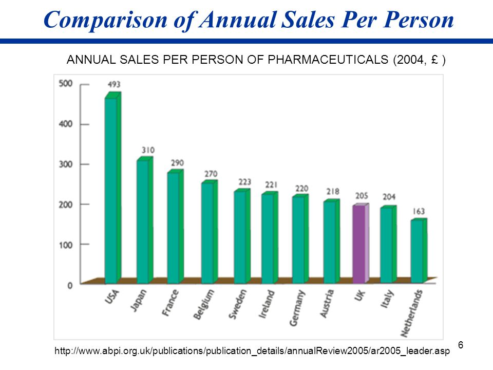 Comparison of Annual Sales Per Person