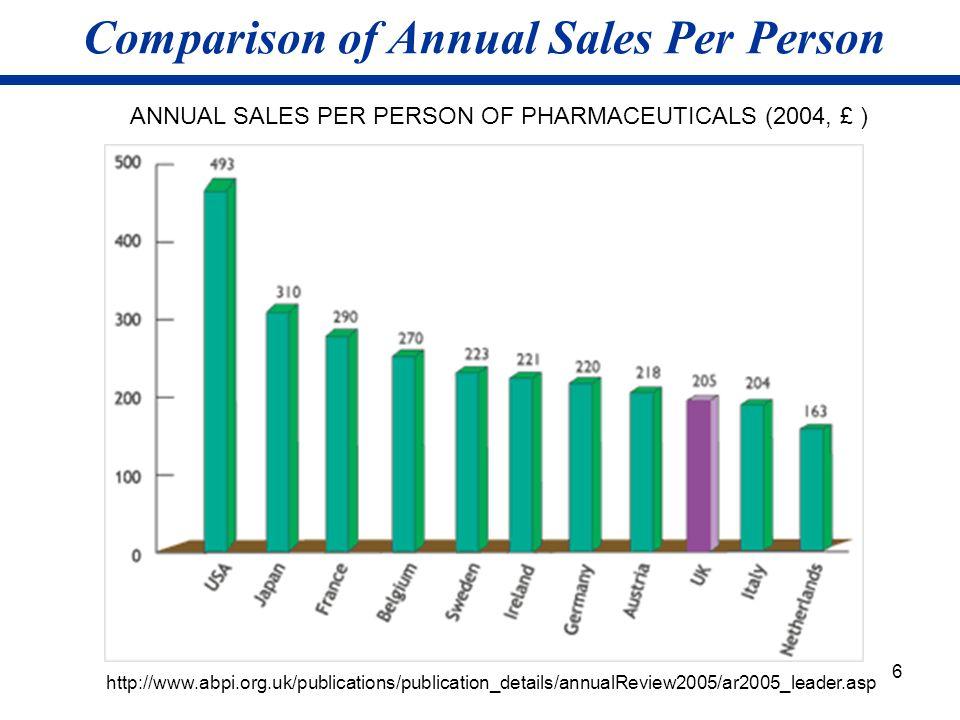 Comparison of Annual Sales Per Person