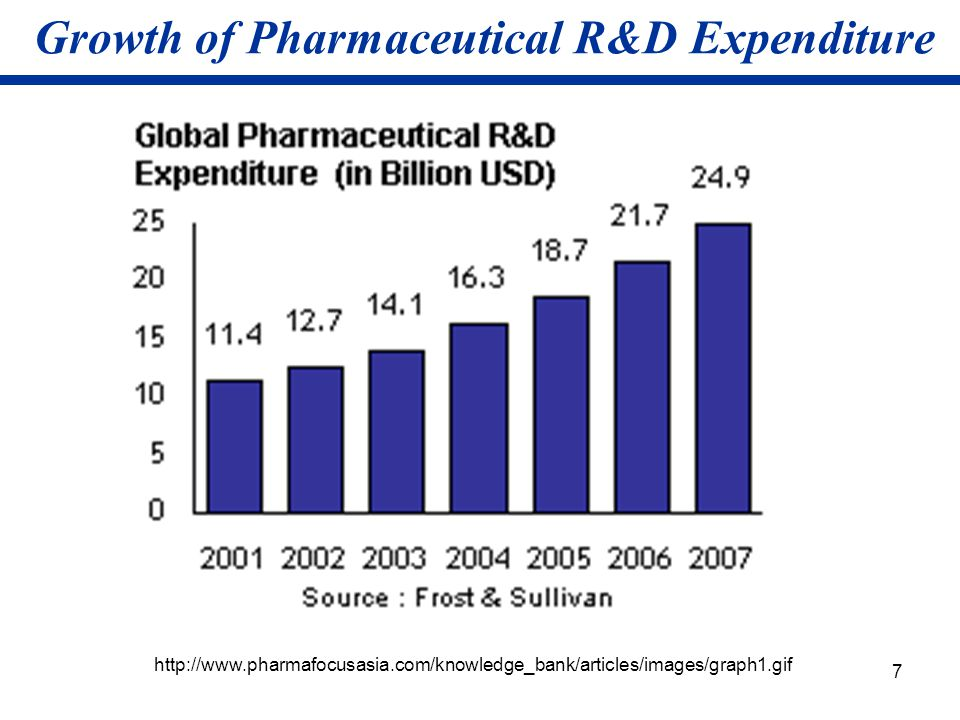 Growth of Pharmaceutical R&D Expenditure