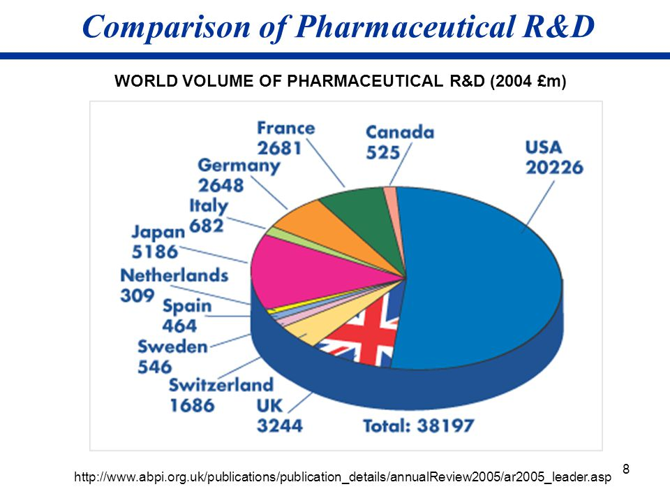 Comparison of Pharmaceutical R&D