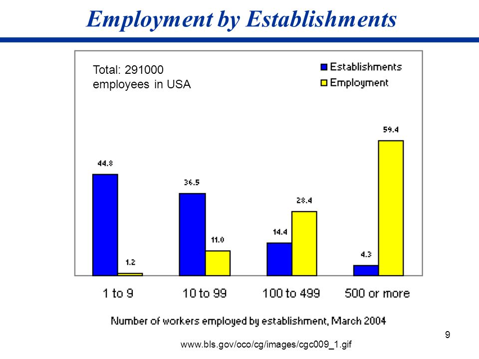 Employment by Establishments