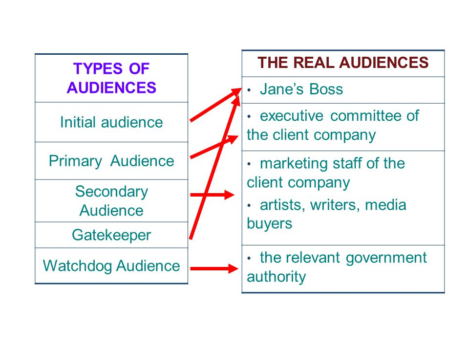 THE REAL AUDIENCES Jane's Boss. executive committee of the client company. marketing staff of the client company.