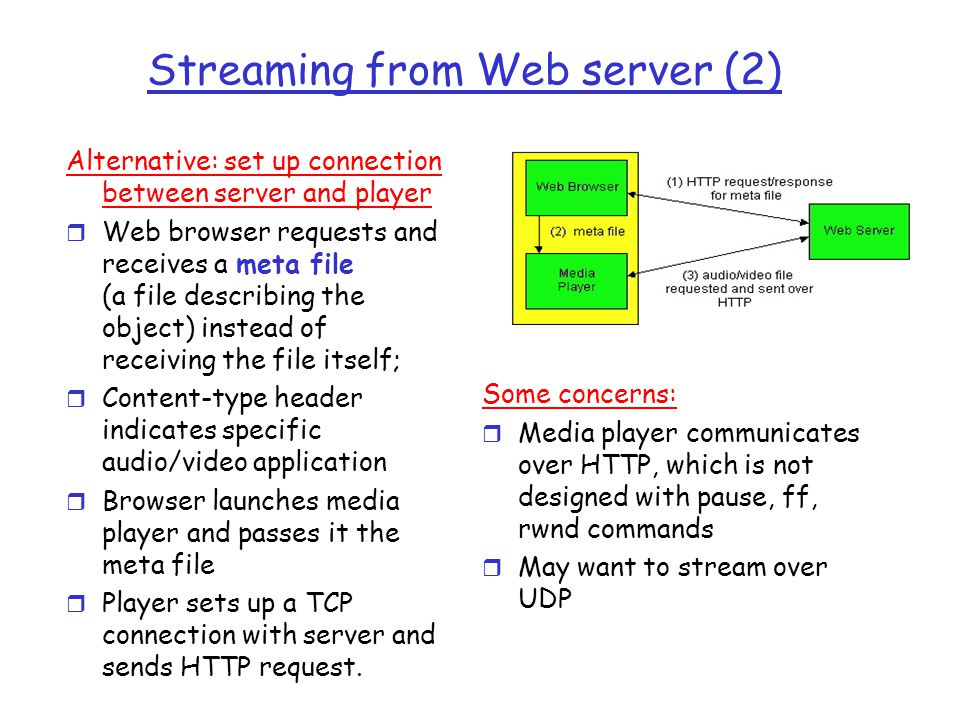 Streaming from Web server (2)
