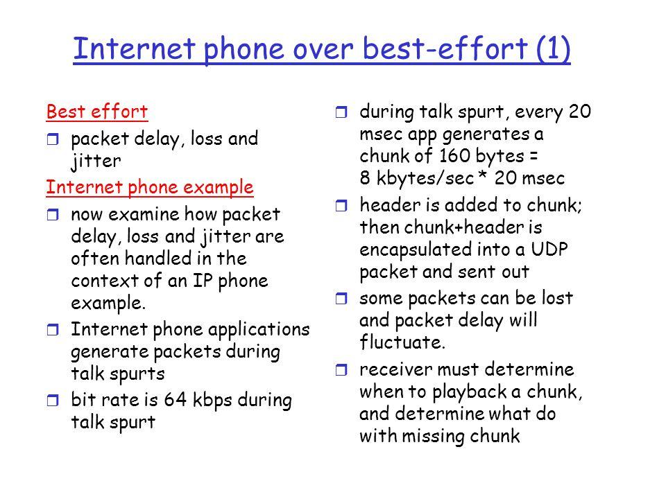 Internet phone over best-effort (1)
