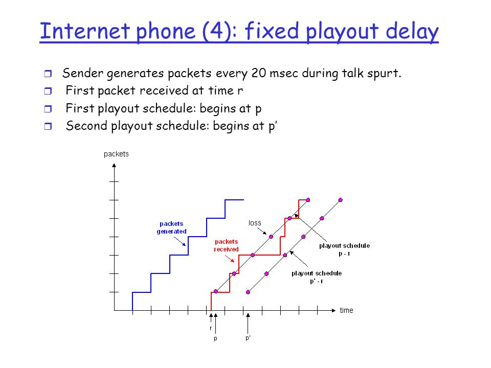 Internet phone (4): fixed playout delay