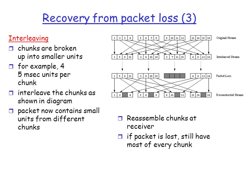 Recovery from packet loss (3)