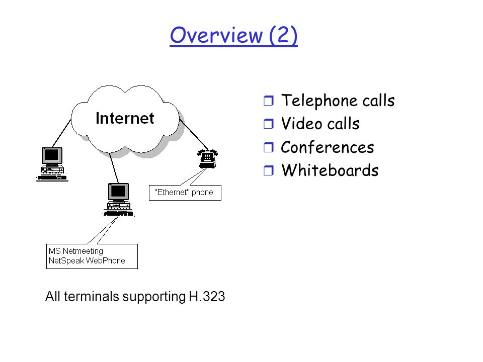 Overview (2) Telephone calls Video calls Conferences Whiteboards