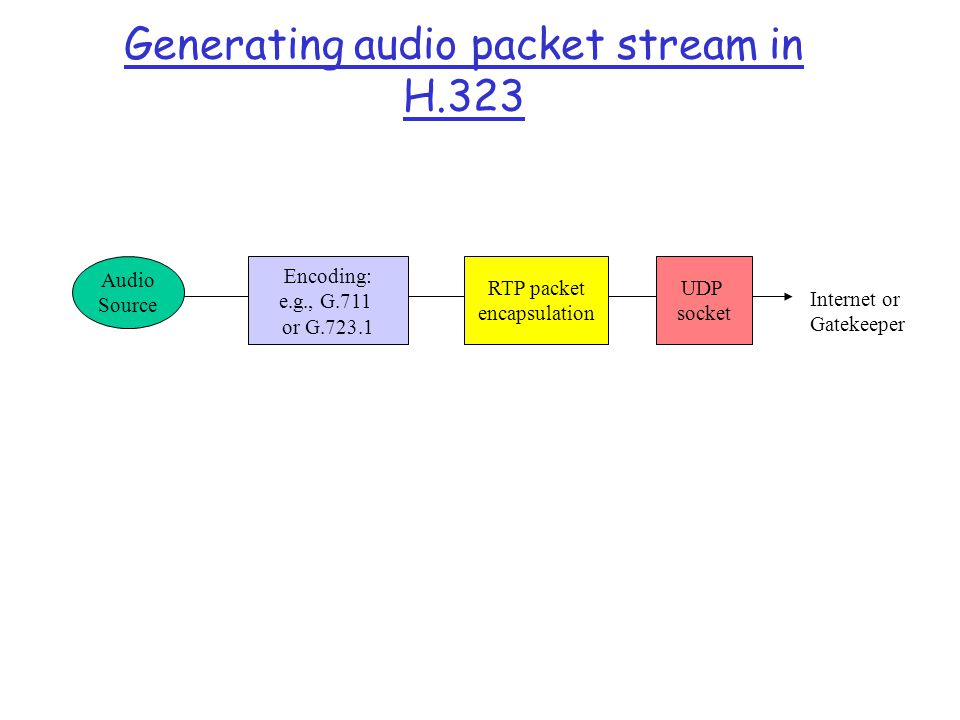 Generating audio packet stream in H.323
