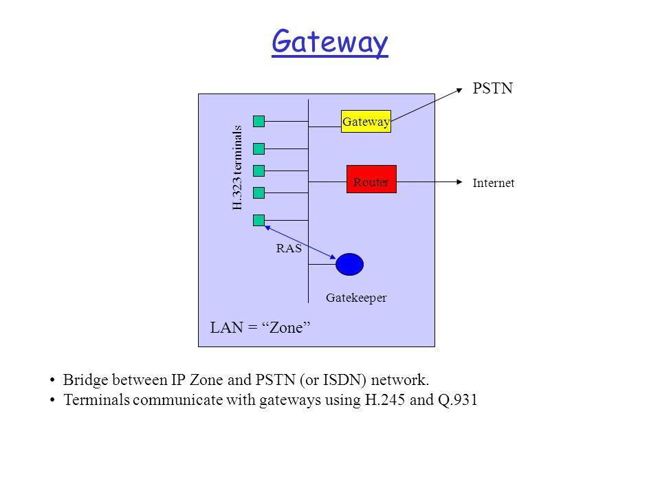 Gateway PSTN LAN = Zone