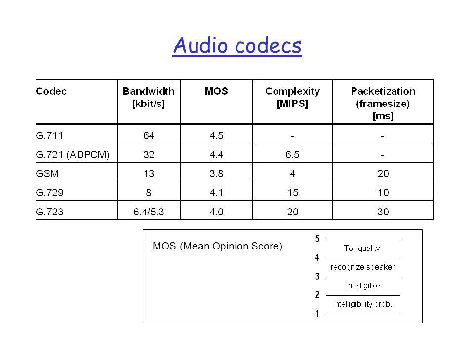 Audio codecs MOS (Mean Opinion Score)