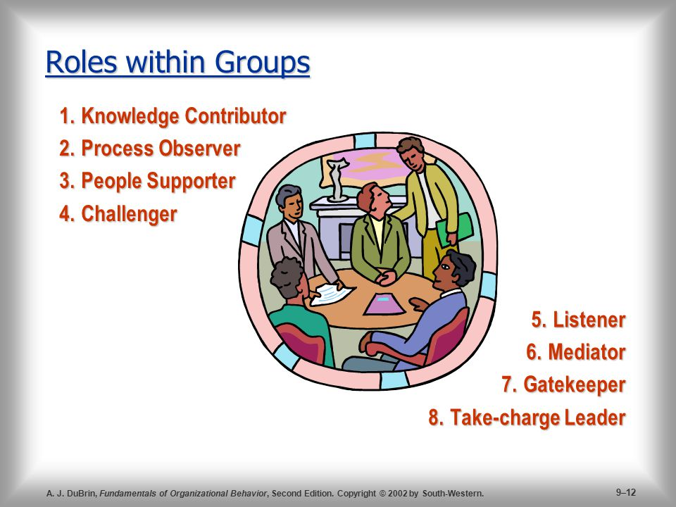 Roles within Groups 1. Knowledge Contributor 2. Process Observer