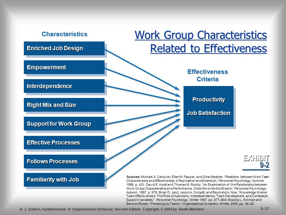 Work Group Characteristics Related to Effectiveness