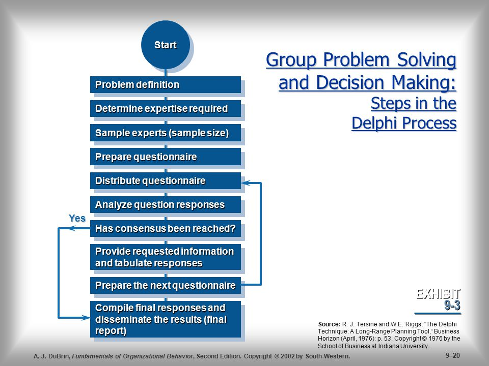 Group Problem Solving and Decision Making: Steps in the Delphi Process