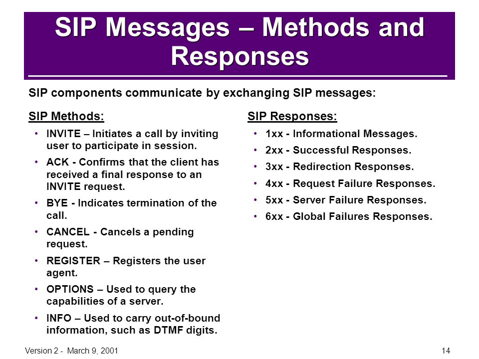 SIP Messages – Methods and Responses