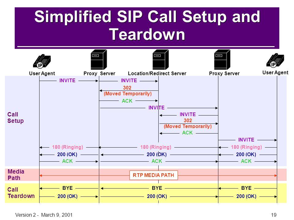 Simplified SIP Call Setup and Teardown