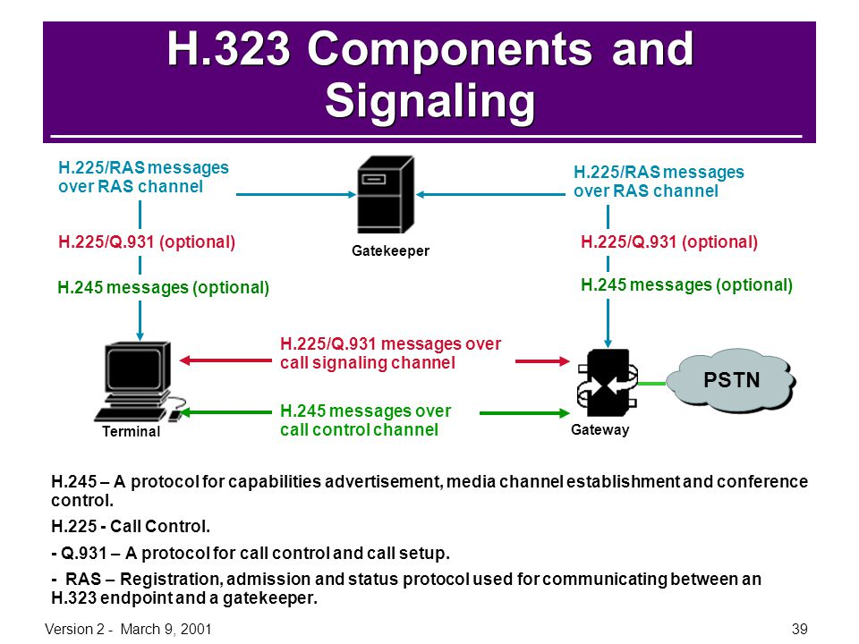 H.323 Components and Signaling