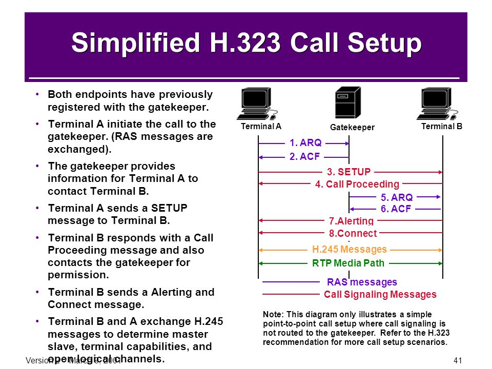 Simplified H.323 Call Setup