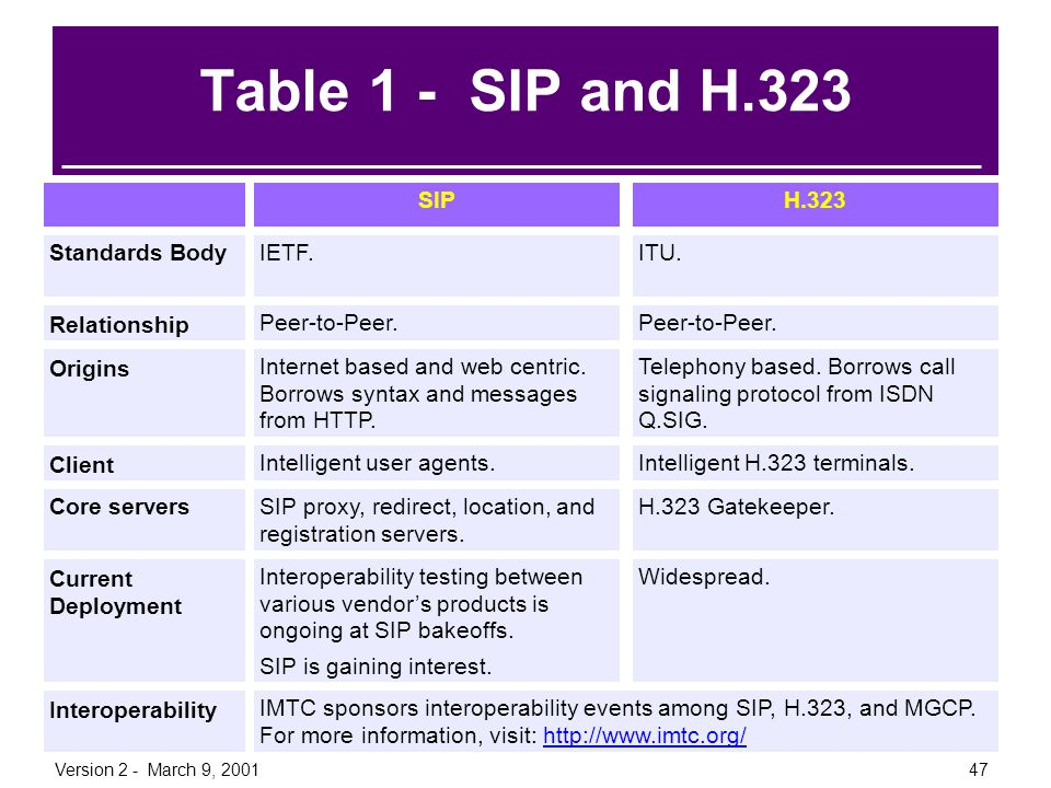 Table 1 - SIP and H.323 Information Standards Body Relationship