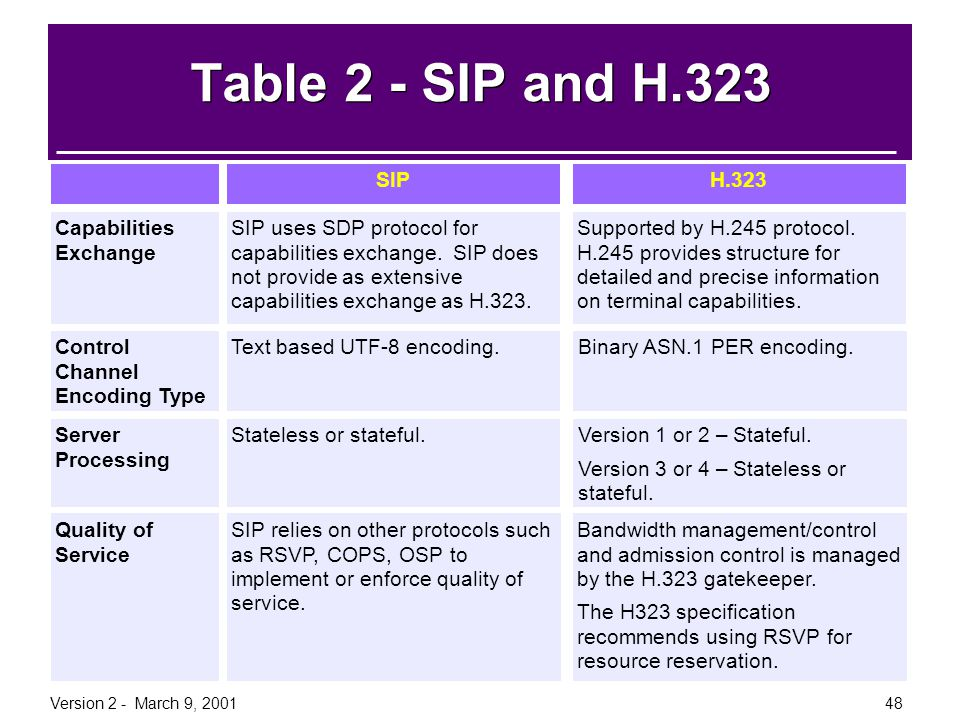 Table 2 - SIP and H.323 Information SIP H.323 Capabilities Exchange