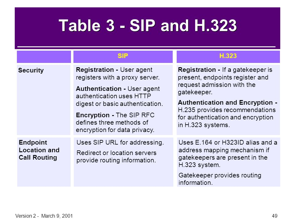 Table 3 - SIP and H.323 Information SIP H.323 Security