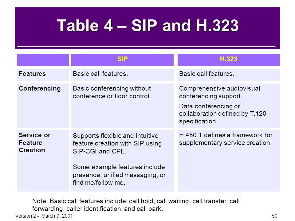 Table 4 – SIP and H.323 Information SIP H.323 Features