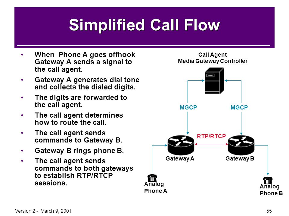 Call Agent Media Gateway Controller