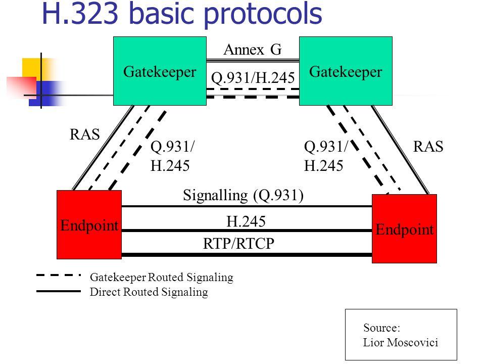 H.323 basic protocols Gatekeeper Annex G Gatekeeper Q.931/H.245 RAS