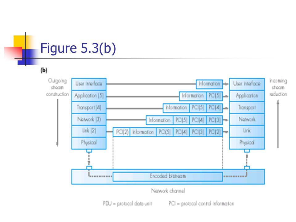 Figure 5.3(b)
